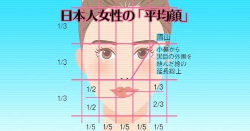 日本人女性の「平均顔」と「かわいい/やさしい/美人/知的」の差異